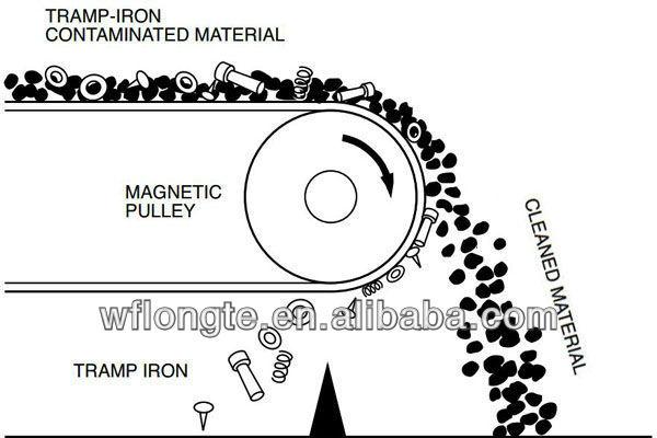 Magnetic drum roller for conveyor belt, View magnetic drum