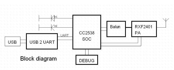 Taidacent Programmable Zwave Wireless Gateway Pcb Module