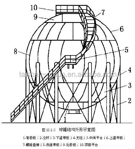 Asme Standard Lpg Tank Manufacturers Spherical 1000 Ton