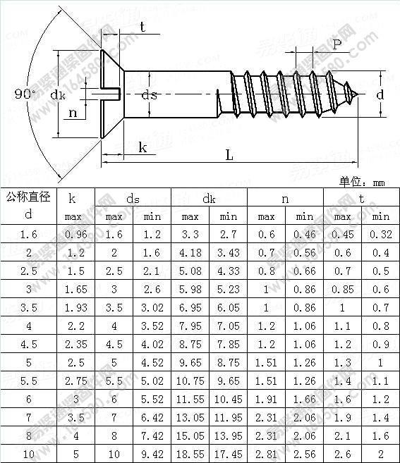 Click Me!metric Screws/chipboard Screw/stainless Steel/hdg