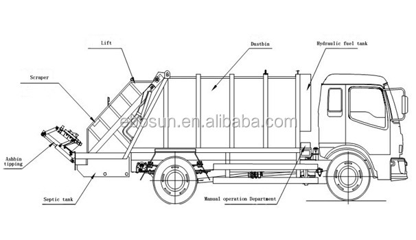 China Dongfeng Small Garbage Truck/refuse Compactor Truck