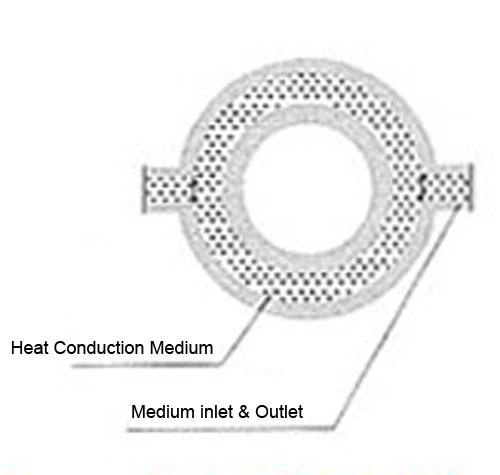 Bitumen Flow Meter Measure Very Low Velocity Below 0.8m/s