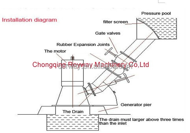 20kw Hydro Power Alternators Water Turbine Turgo Generator