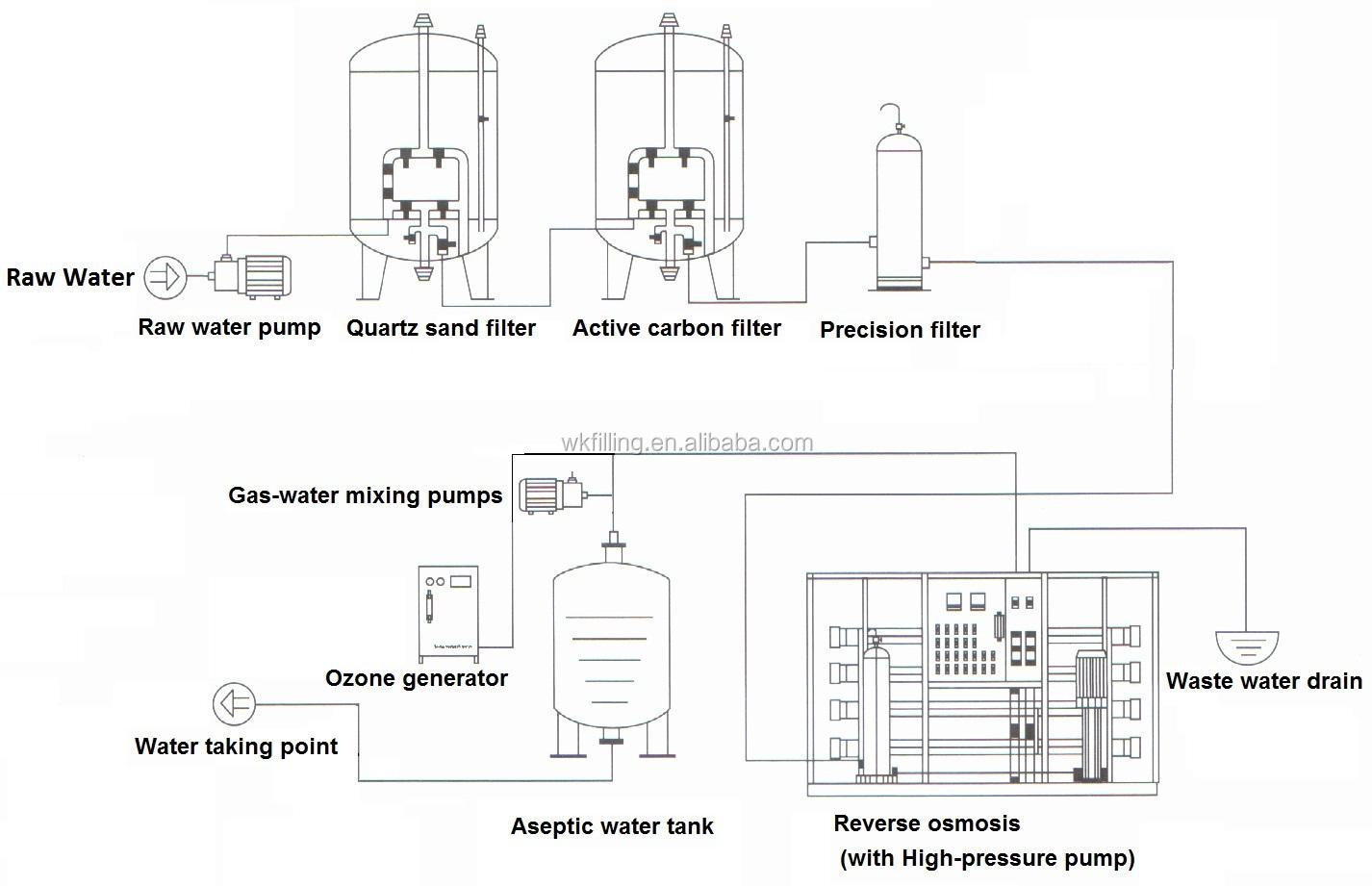 New Price Ro Water Filter / Reverse Osmosis Water