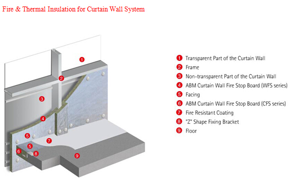 curtain wall firestop  wwwstkittsvillacom