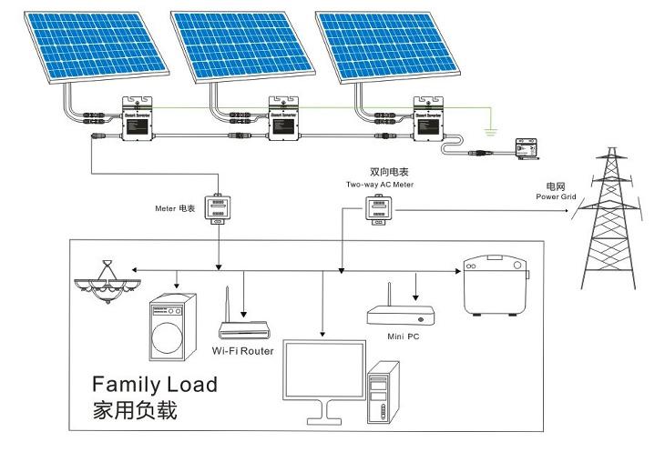 HTB1.oApFVXXXXbPXpXXq6xXFXXXh?resize\=665%2C463\&ssl\=1 wiring diagram with micro inverters solar enphase wiring diagram  at mifinder.co