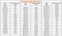 Angle Bar Steel Weight Per Meter - Buy Angle Bar Steel ...