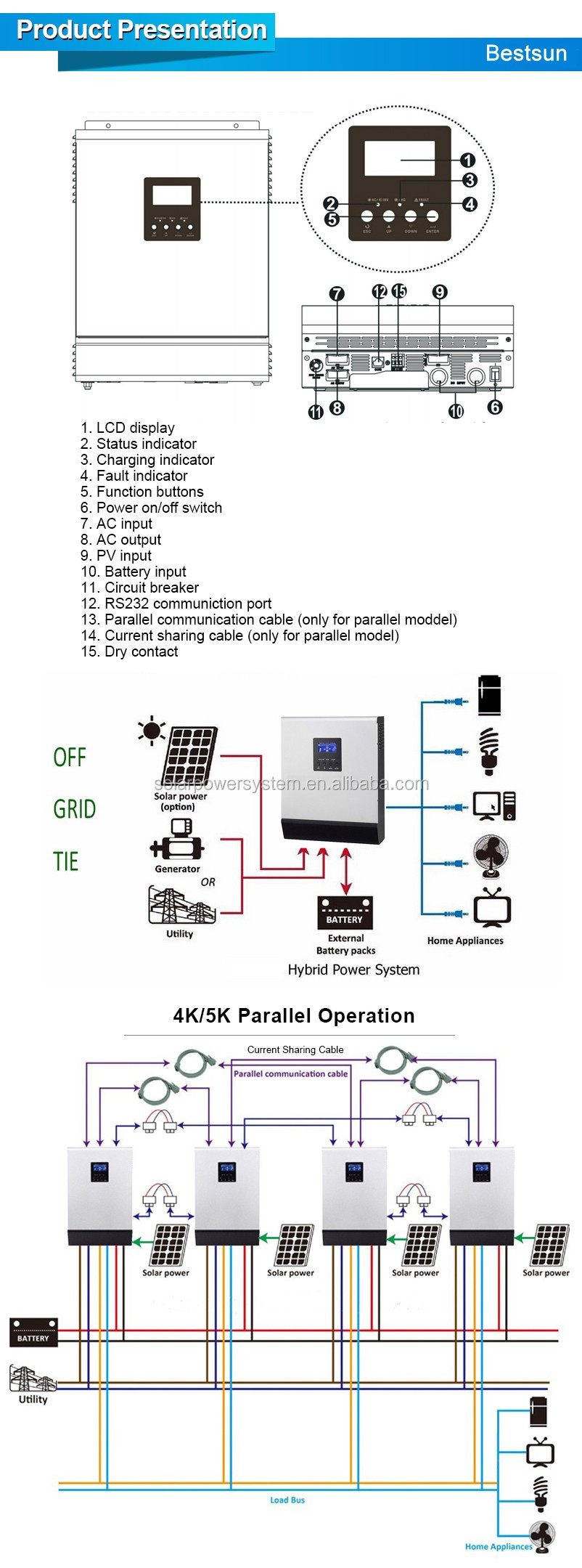 medium resolution of bestsun 150kw variable frequency drive power inverter dc 12v ac 220v circuit diagram with led vfd