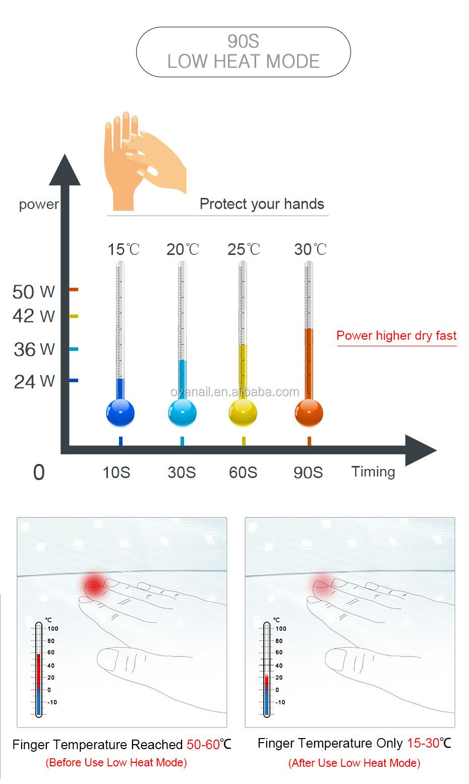 hight resolution of 50watt skin whitening hands lcd uv led nail lamps