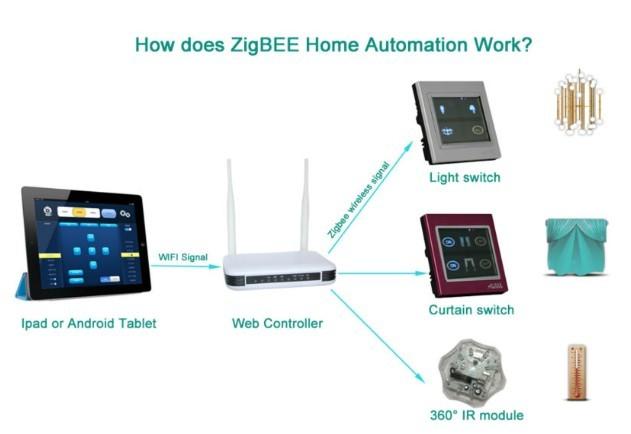 Buy Wireless Alarm System