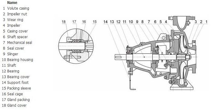 centrifugal pump mechanical seal diagram 7 pin plug wiring australia end suction fire water machine buy