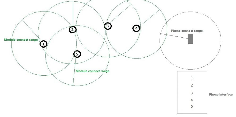 Bluetooth Mesh Network Module CSR1010, View mesh network