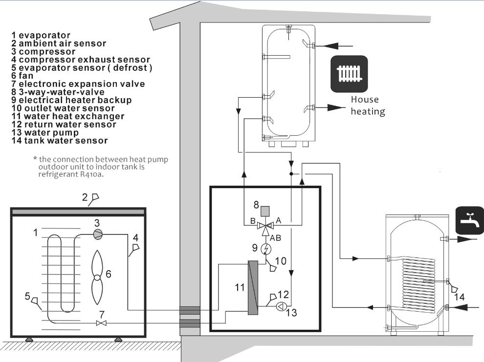 Split Type DC Inverter Air To Water Heat Pump(id:10694698