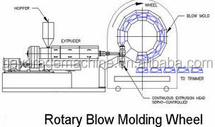 High Quality Bottle Blow Molding Machine / Extruder Blow