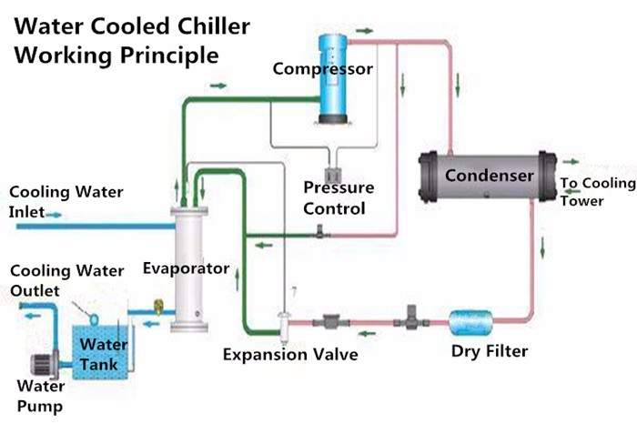 Air Cooled Chiller Schematic Diagram