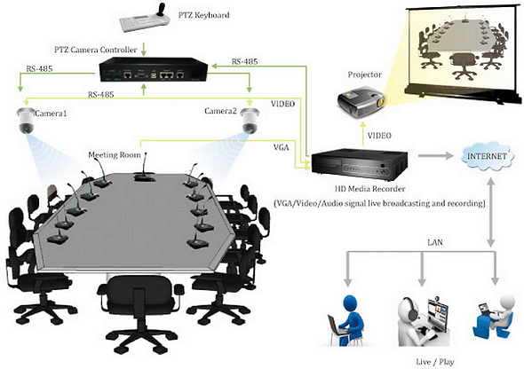 Conference Room Equipment Instant Projection Of Laptop