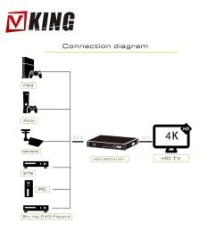 6 port hdmi switch 4kx2k 6x1 hdmi switch selector hub w optical spdif toslink [ 1500 x 1500 Pixel ]