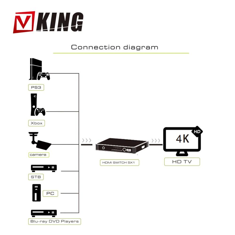 medium resolution of 6 port hdmi switch 4kx2k 6x1 hdmi switch selector hub w optical spdif toslink