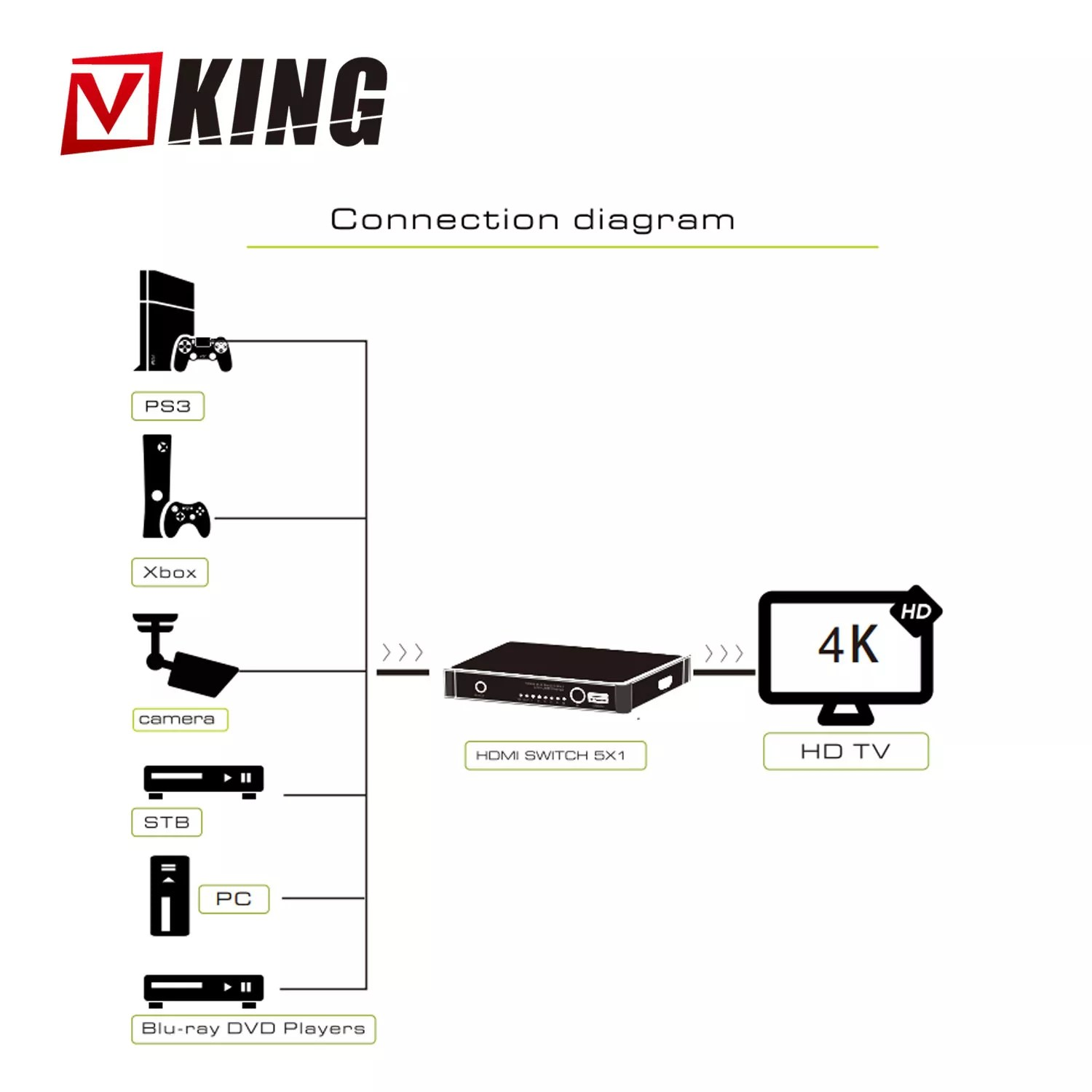 hight resolution of 6 port hdmi switch 4kx2k 6x1 hdmi switch selector hub w optical spdif toslink