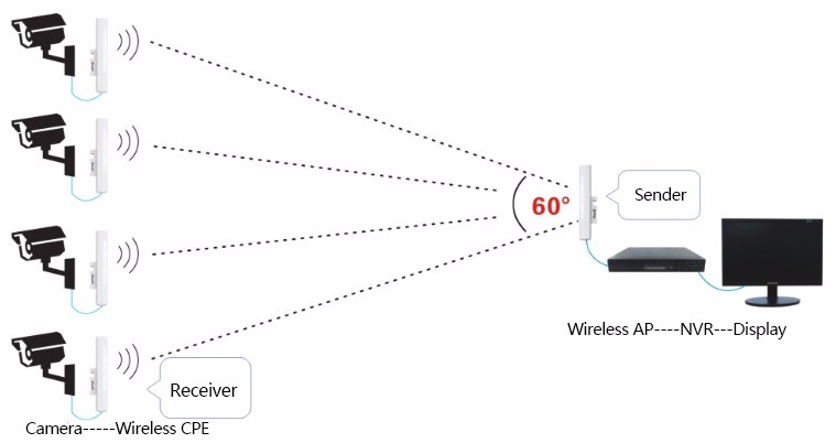 23dbm 500 Meters Wireless Transmitter And Receiver Ap/cpe