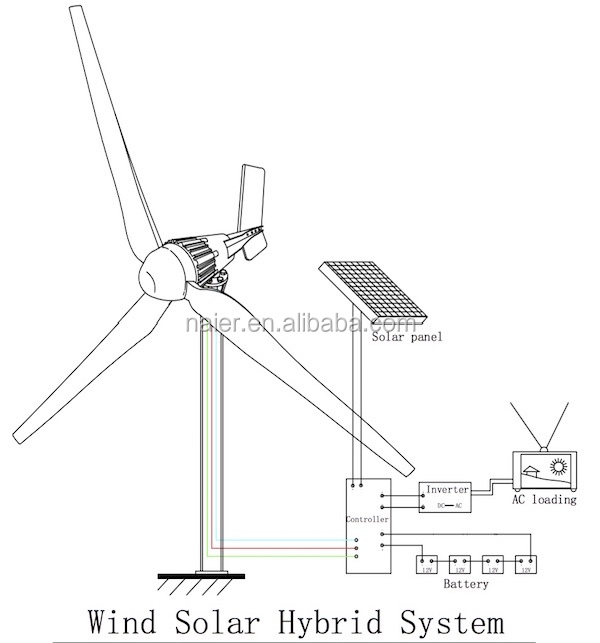 New 3000w/3kw Wind Turbine Generator On Grid/ Off Grid