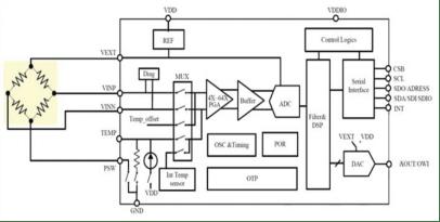 0.5~4.5v Output Signal Digital Barometric Pressure Sensor