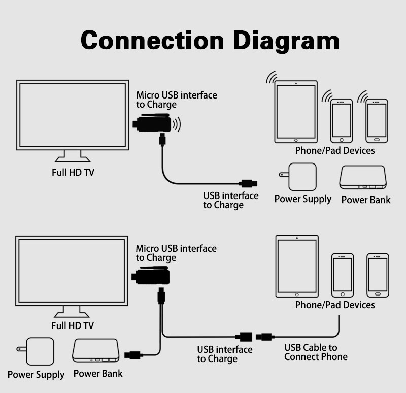 Miracast Tv Dongle For Iphone/android Via Wifi And Usb