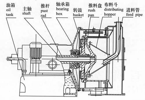 Chemical Continuous Flow Centrifuge For Separating The