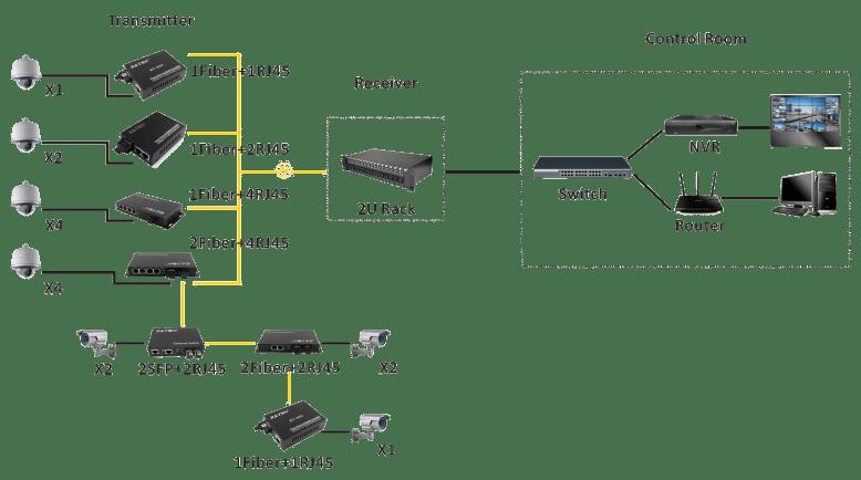 Fiber Ethernet 10/100m Fiber Optic To Rj45 Media Converter
