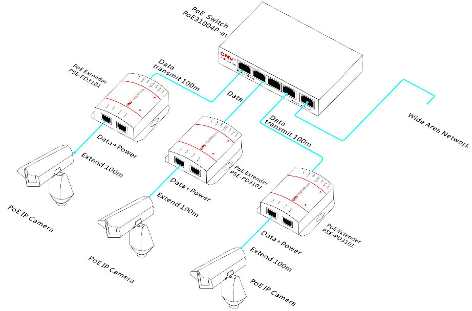 High Quality With Competitive Price Poe Extender For Cctv