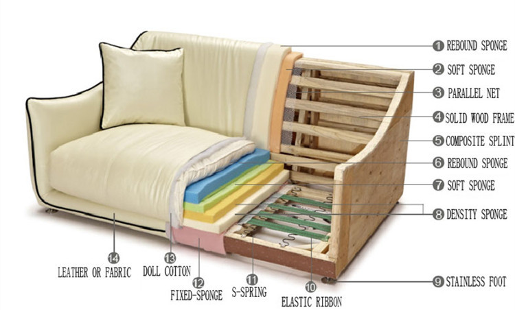 Sofa Manufacturing Process In India