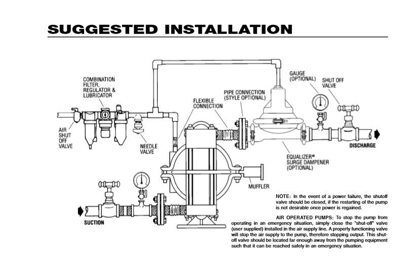 Wilden 2 Diaphragm Pump Parts Diagram. Diagram. Auto