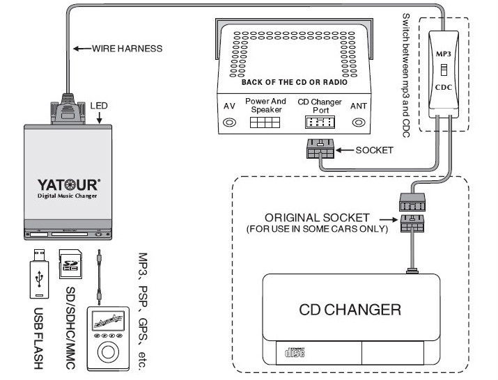 Yatour (rd3/rd4) Aux Mp3 Peugeot/citroen Radio Cd Adapter