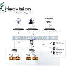 hotel school hospital cable tv system hotel tv system solution [ 1000 x 1000 Pixel ]
