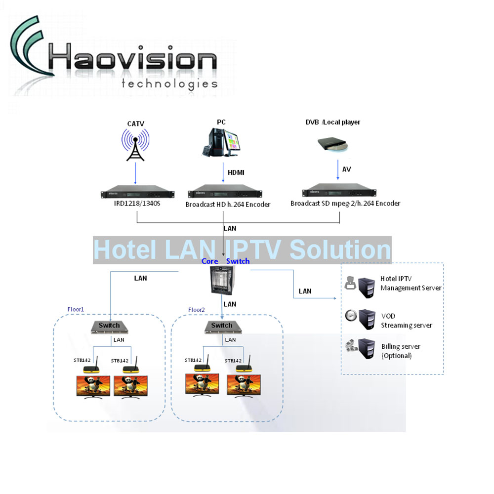 hight resolution of hotel school hospital cable tv system hotel tv system solution