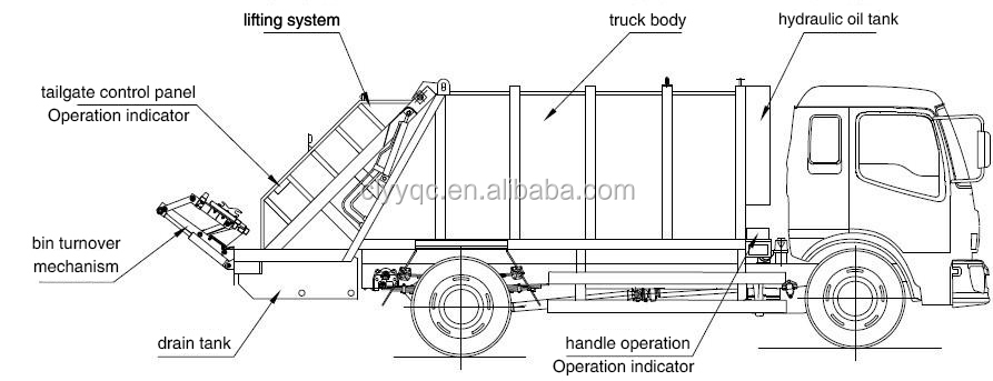 Hot Selling Dongfeng Kingrun 12m3 Compactor Garbage Truck