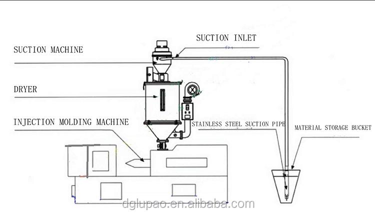 Plastic Hopper Feeder / Microcomputer Vacuum Auto Loader