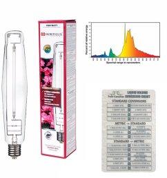 get quotations various sizes hortilux super hps enhanced spectrum bulb lamp watt twin canaries chart 1000 [ 1000 x 1000 Pixel ]