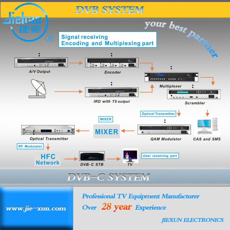 Digital Television System Stream Mpeg4 Hd Programs To Cable Tv