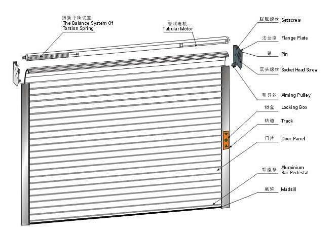 Coiling Door Details & Model 600. Light Duty Service Door