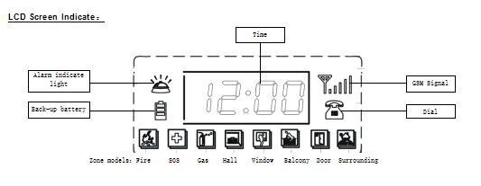 Daiya New Gsm Wireless Home Burglar Security Alarm System