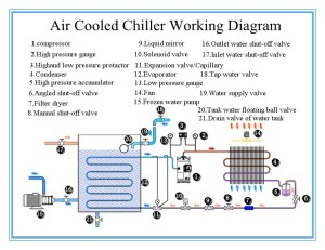 Chilers Air To Water Chiller Air Cooler Economic Chiller