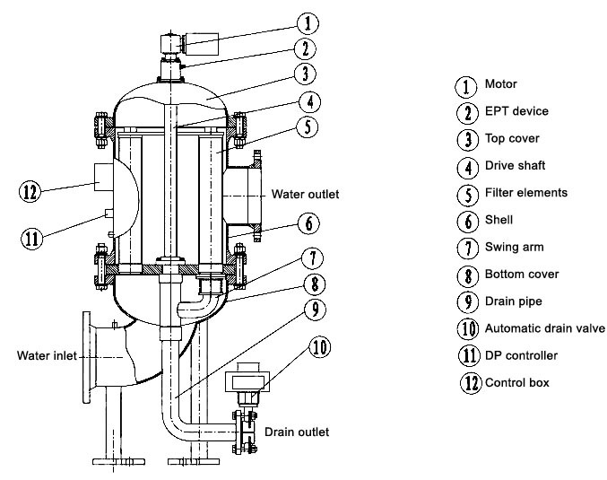 Industry Multi-cartridge Filter