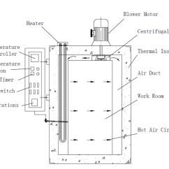Hopper Setup Diagram Data Flow Visual Studio 2013 Industrial Food Dehydrator Machine/tray Dryer Fish Drying Oven/seaweed ...