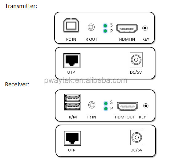 Support Ir And Usb2.0 Kvm Rj45 Ethernet Tcp/ip Hdmi