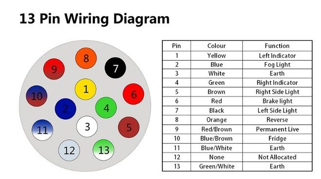 7 Pin Trailer Plug Wiring Diagram 7 Pin Tow Wiring Wiring Diagram