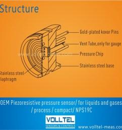nps19c oem piezoresistive pressure sensor diameter 19mm [ 1000 x 1000 Pixel ]
