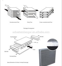 wuxi factory price hydraulic fan oil cooler heat exchanger radiator [ 1000 x 1194 Pixel ]