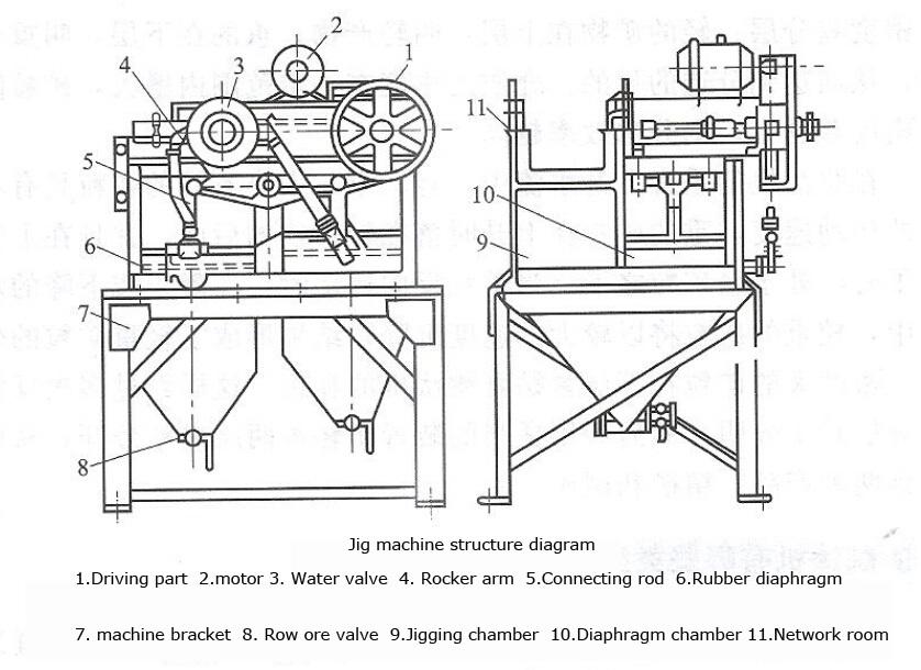 Structural Stability Of100x150 Typediamond Jig Machine