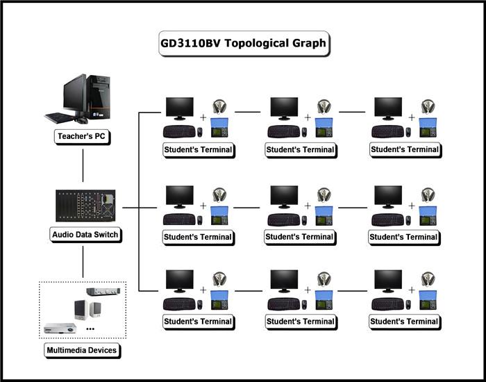 Digital Language Speech Lab Equipment For English Teaching